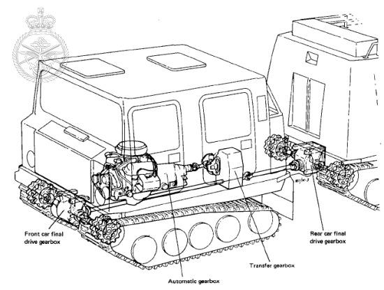 HAGGLUND BV206 Mercedes 5 Cylinder Diesel